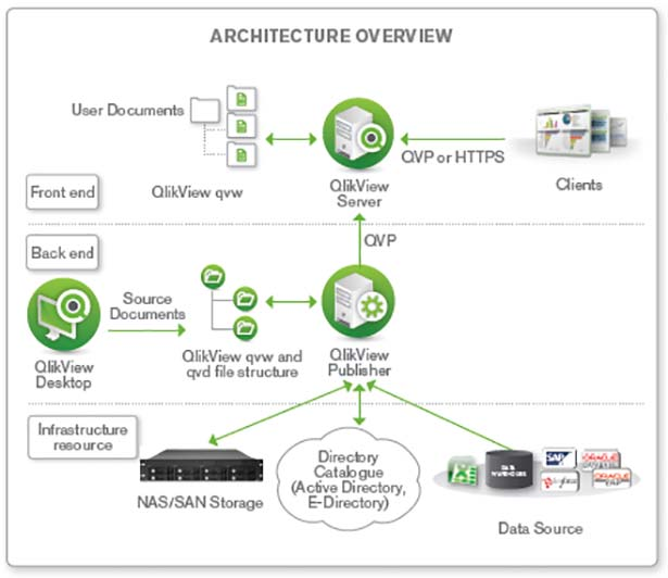 qlikview archives butler analytics