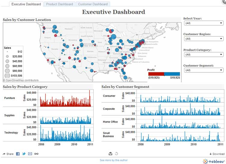Tableau Goes Hyper - Butler Analytics