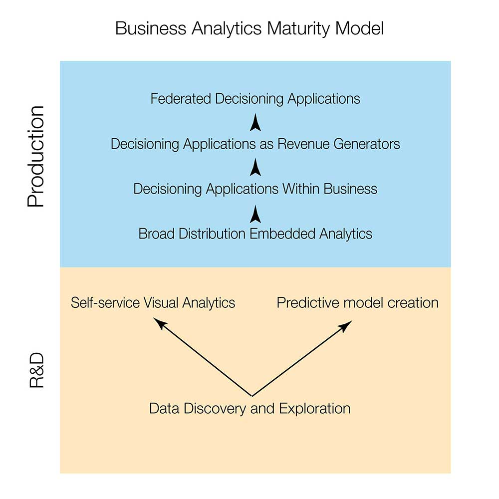 business analytics maturity model