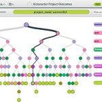 Free Decision Tree Classification Software