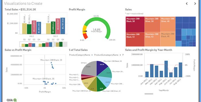 Tableau vs Qlik Sense - Butler Analytics